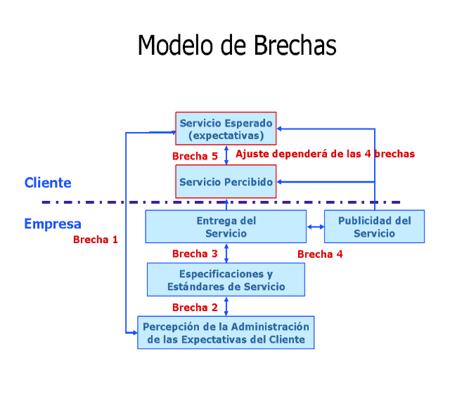 modelo de brechas