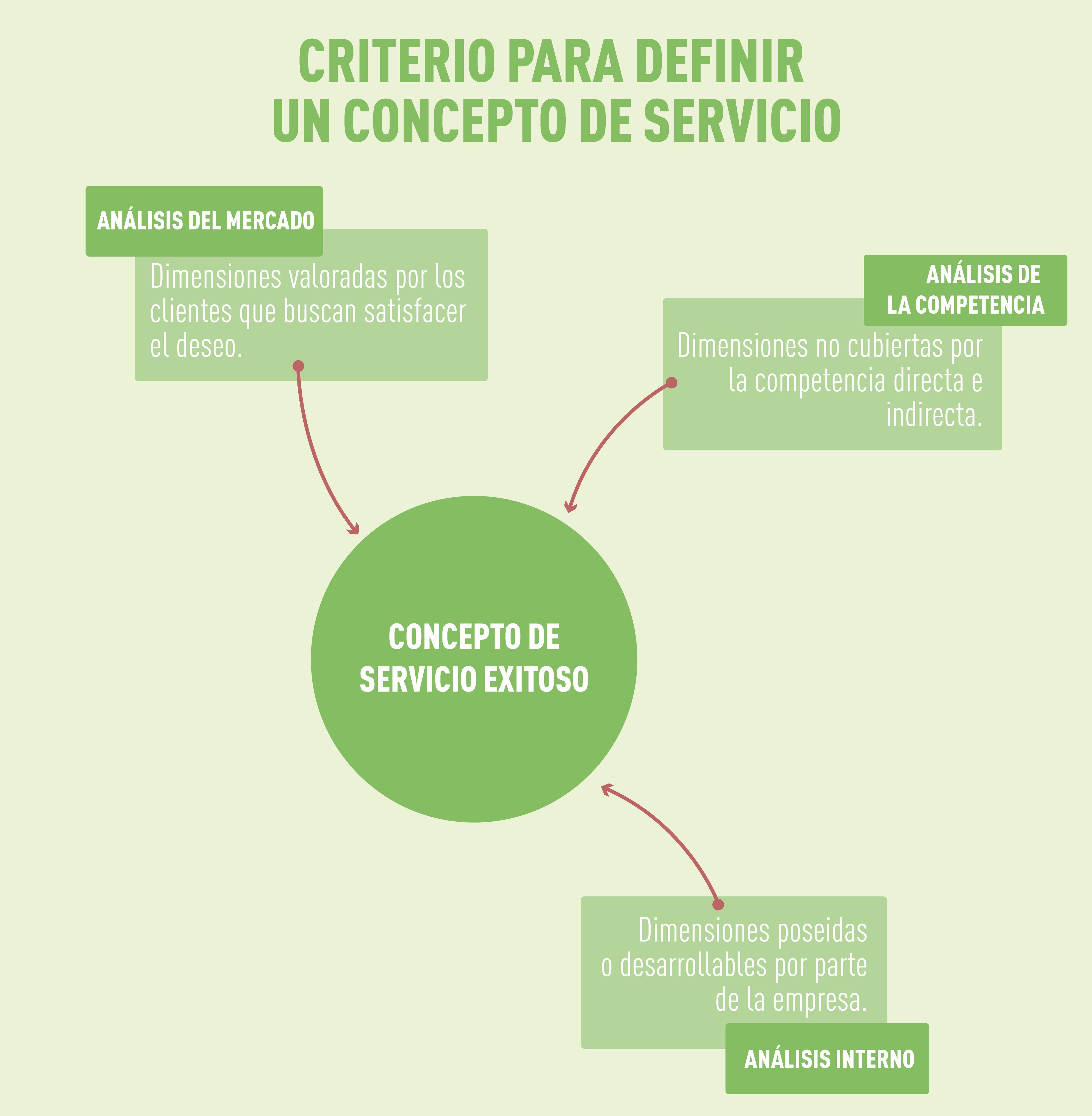 concepto de servicio